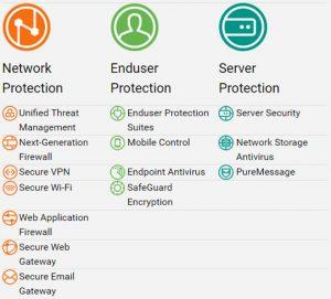 Soluções Sophos – Aldax | Tecnologia da Informação